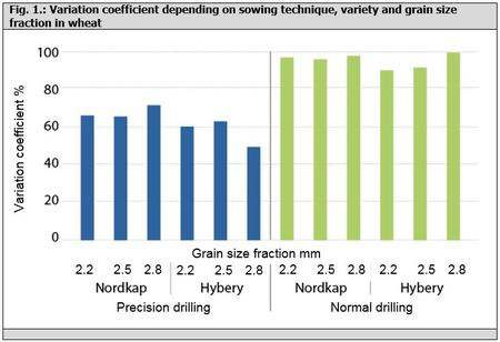 Fig. 1.: Variation coefficient depending on sowing technique, variety and grain size fraction in wheat
