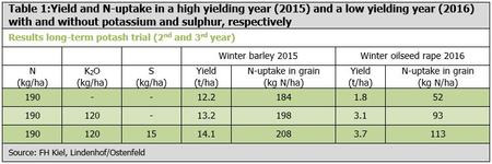 Yield and N-uptake in a high yielding year (2015) and a low yielding year (2016)